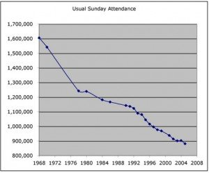 Christian Character and church attendance